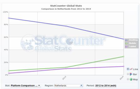 internetgebruik in Nederland 2012-2014