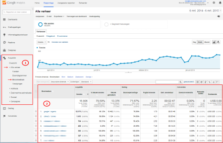 google analytics handleiding : aquisitie