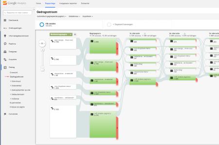 google analytics handleiding : gedragsstroom