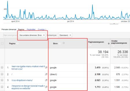 google analytics handleiding : secundaire dimensie